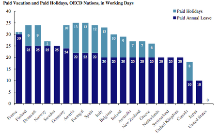 Paid Vacation Days by Nation