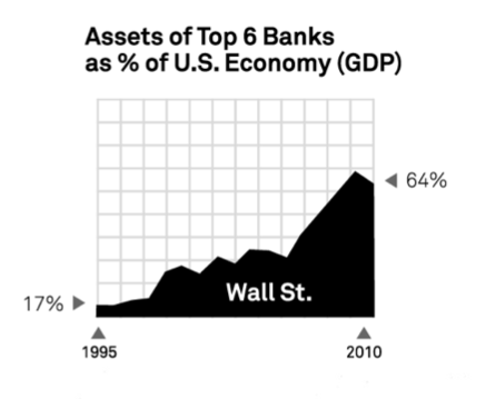 Assets of Top 6 Banks as Percentage of GDP
