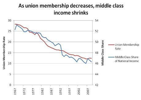 Union Membership and Income