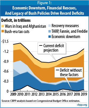 CBPP Bush Deficit Chart