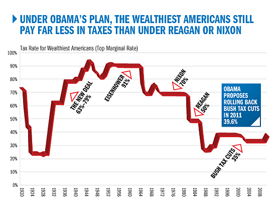 Historical Tax Rates Chart